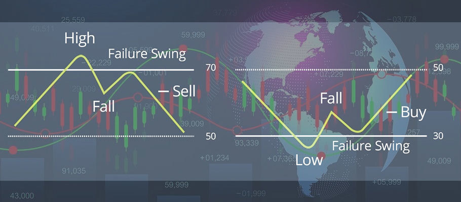 RSI Failure Swing Trading Strategy