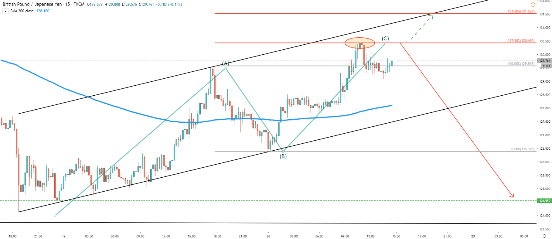 GBP/JPY 15-Minute Technical Analysis 20 Mar 2020