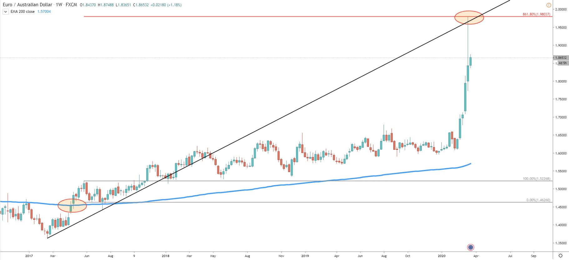 EUR/AUD Weekly Technical Analysis 23 Mar 2020