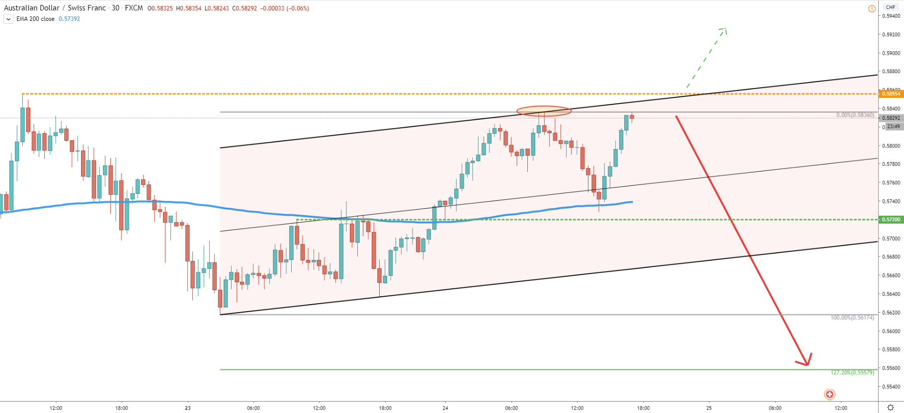 AUD/CHF 30-Minute  Technical Analysis 24 Mar 2020