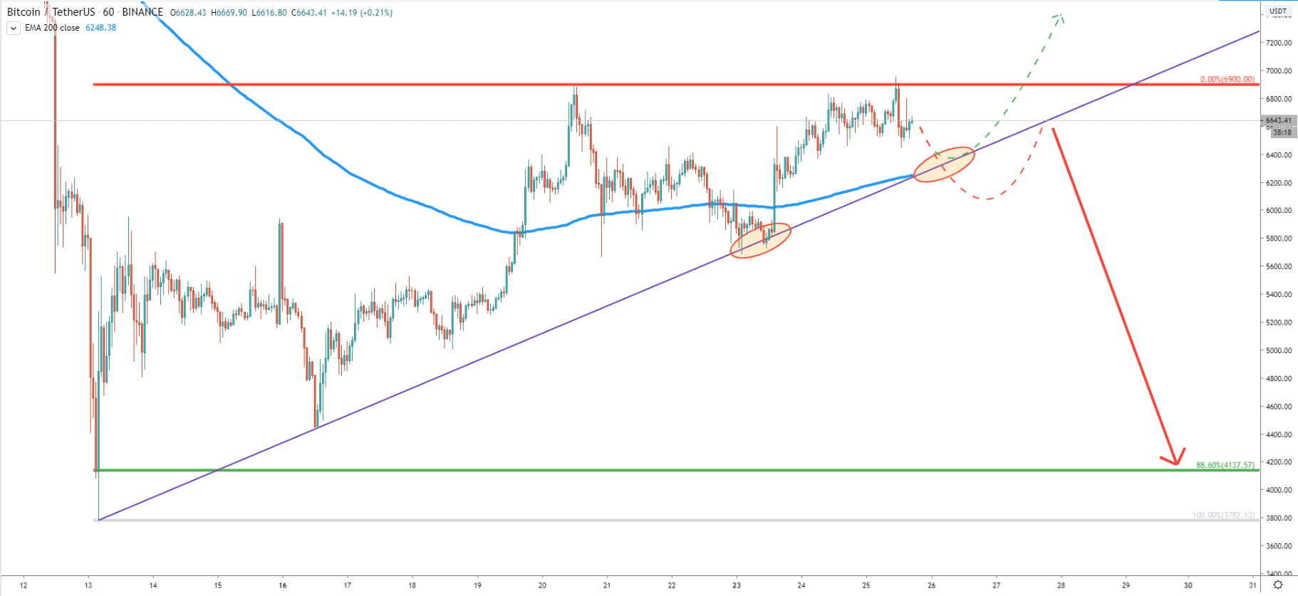 BTC/USDT 1-Hour Technical Analysis 25 Mar 2020