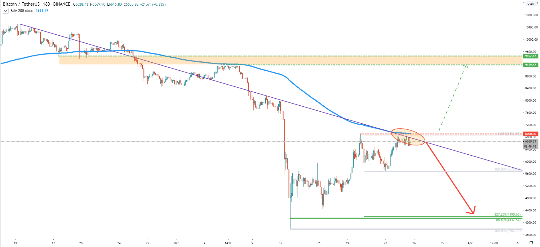 BTC/USDT 3-Hour Technical Analysis 25 Mar 2020