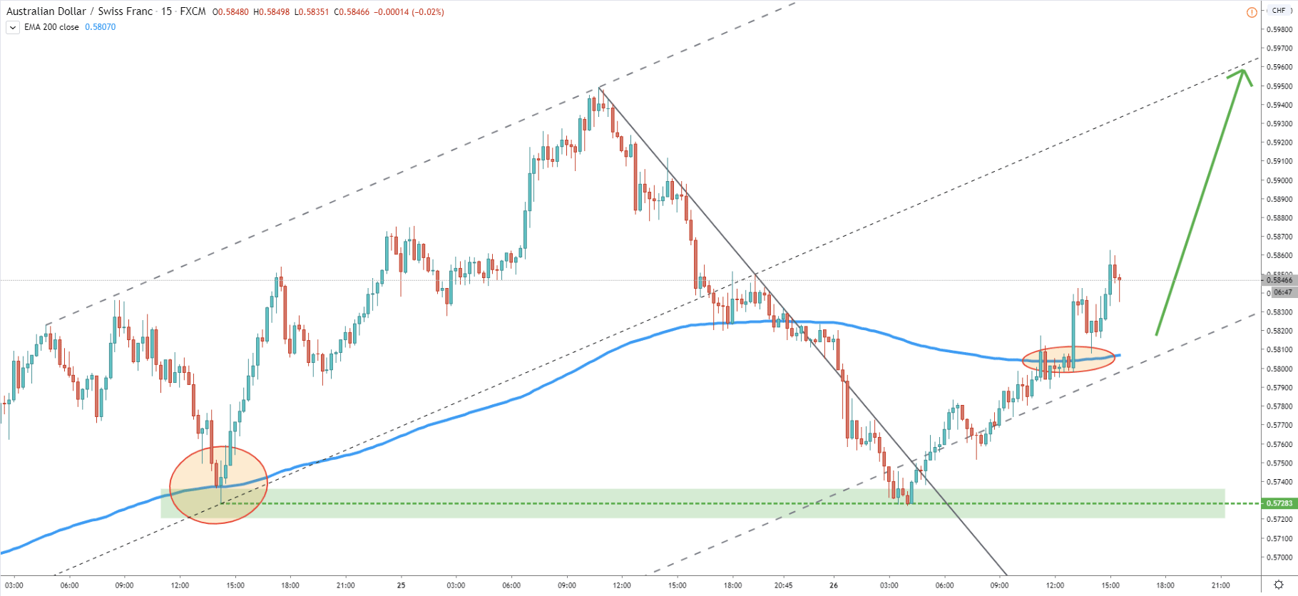 AUD/CHF 15-Minute Technical Analysis 26 Mar 2020