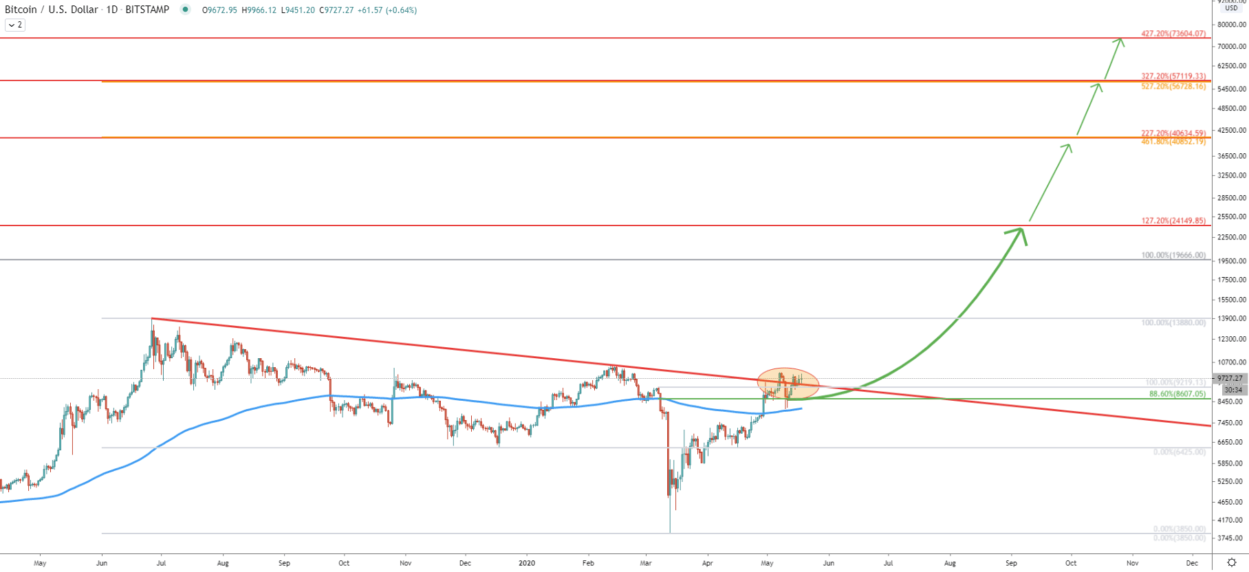 BTC/USDT Daily Technical Analysis 18 May 2020