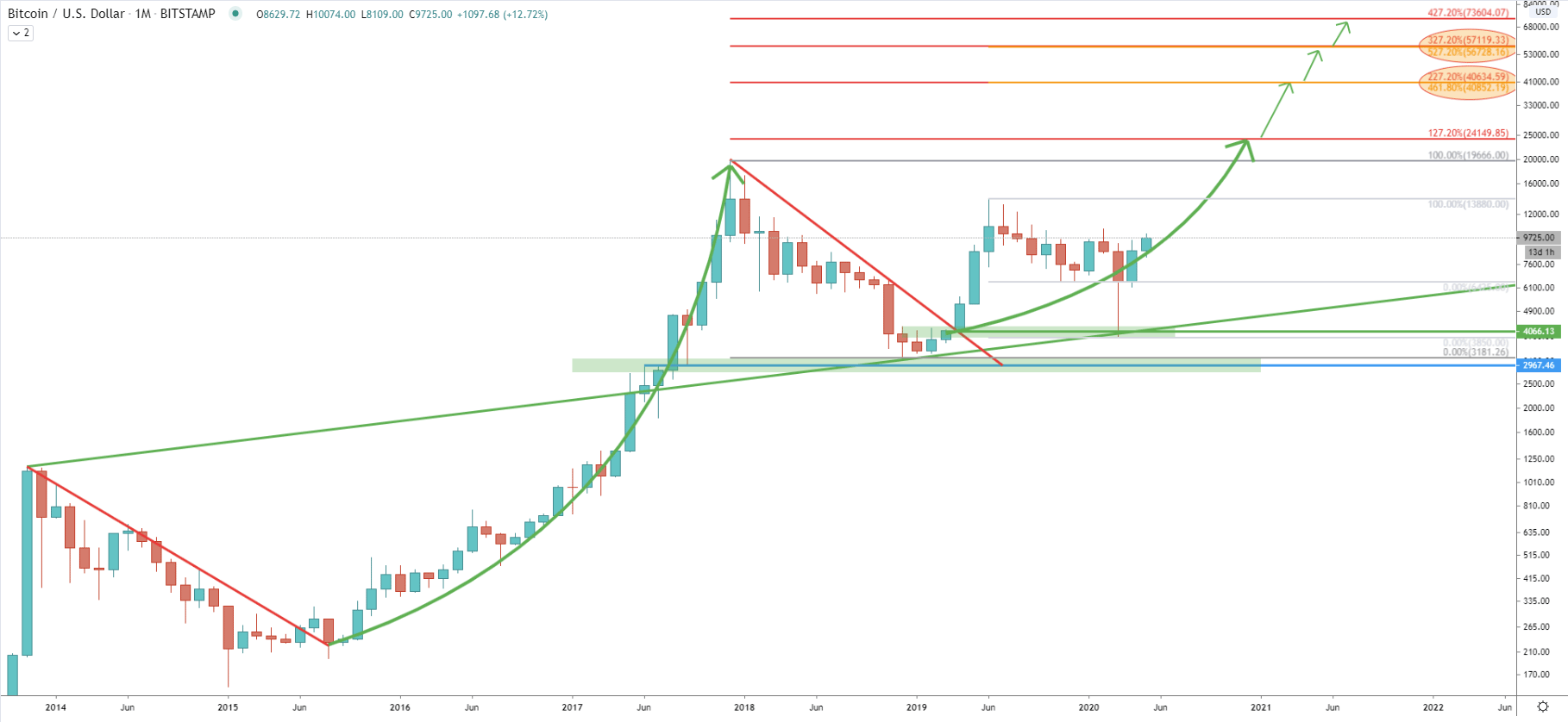 BTC/USDT Monthly Technical Analysis 18 May 2020