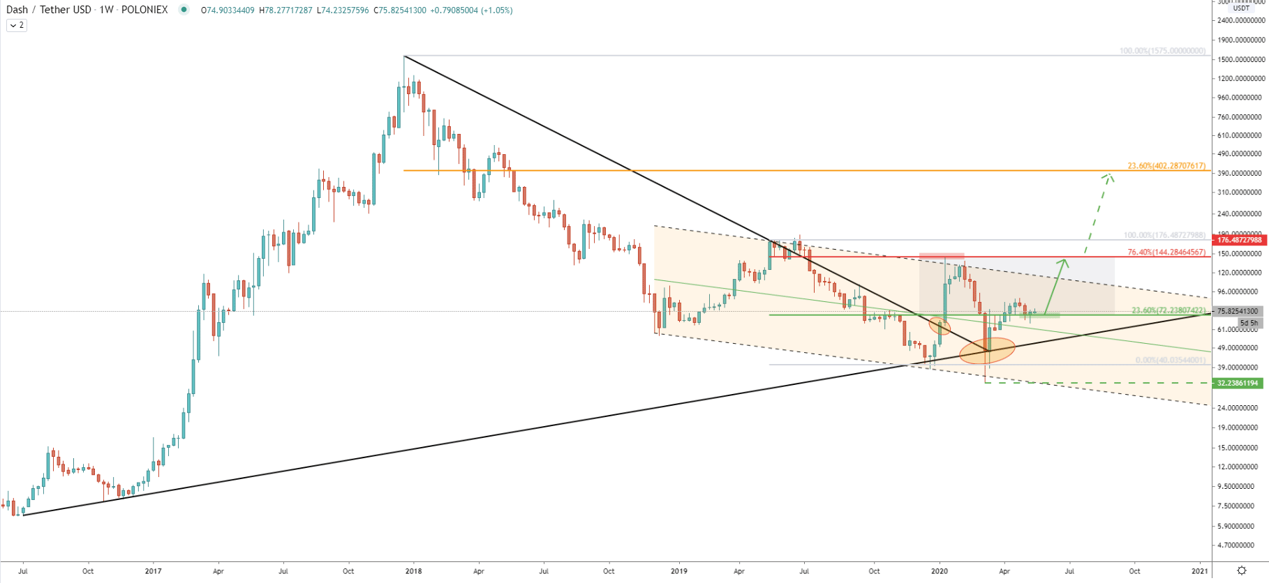 DASH/USDT Weekly Technical Analysis 19 May 2020