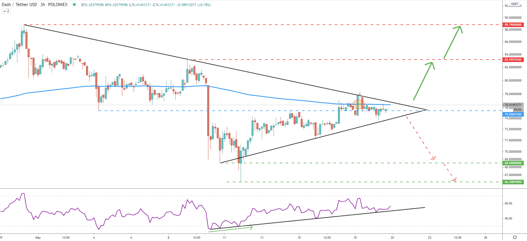 DASH/USDT 3-Hour Technical Analysis 19 May 2020