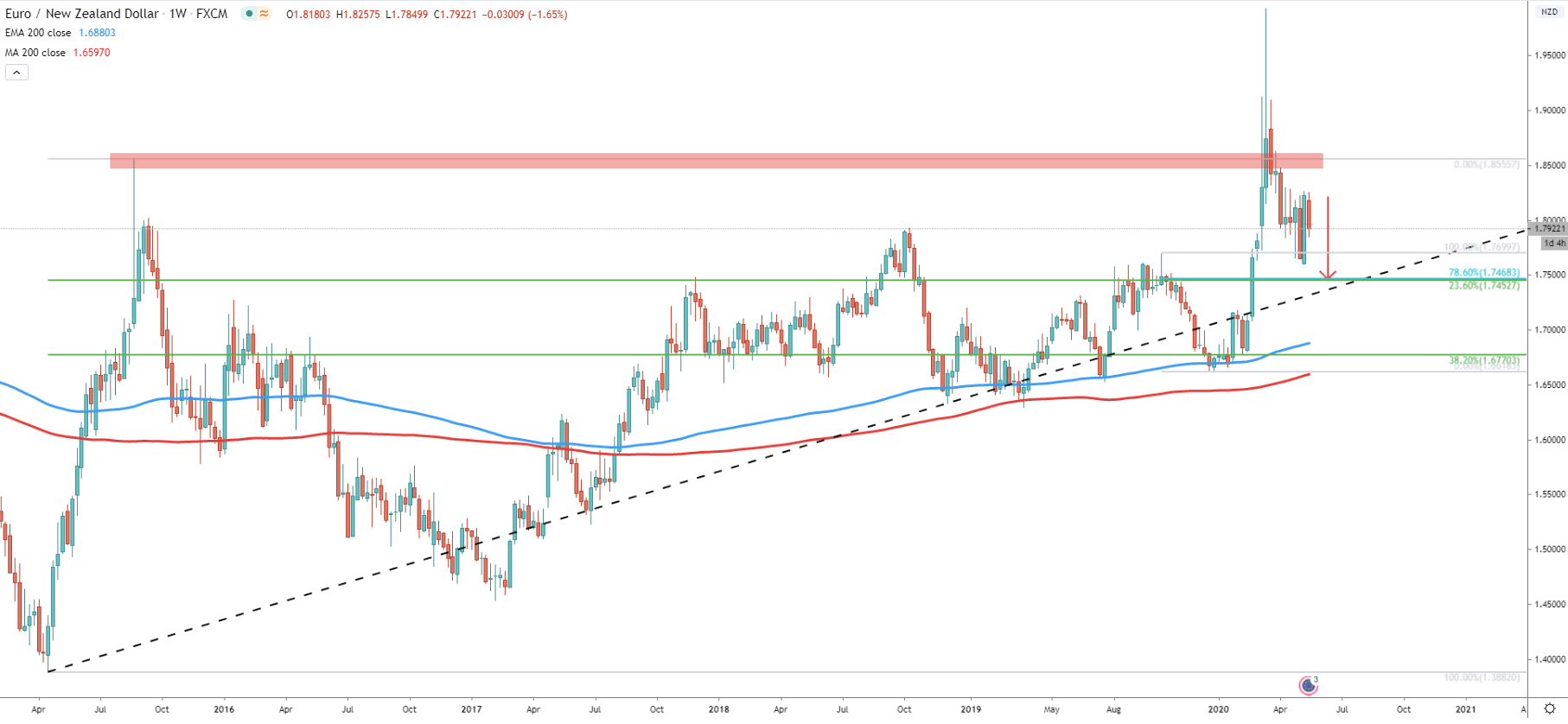 EUR/NZD Weekly Technical Analysis 21 May 2020