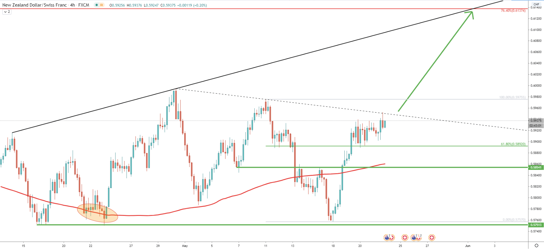 NZD/CHF 4-Hour Technical Analysis 21 May 2020
