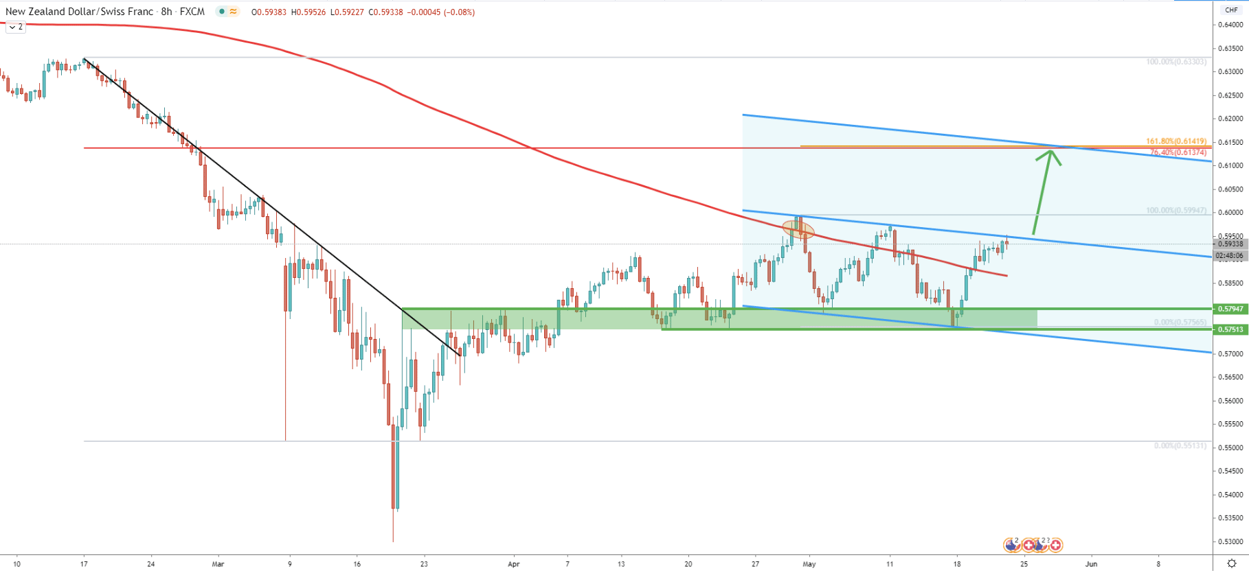 NZD/CHF 8-Hour Technical Analysis 21 May 2020