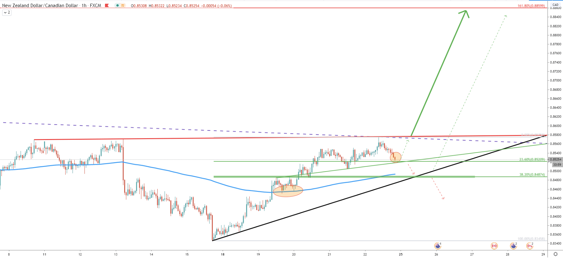 NZD/CAD 1-Hour Technical Analysis 22 May 2020