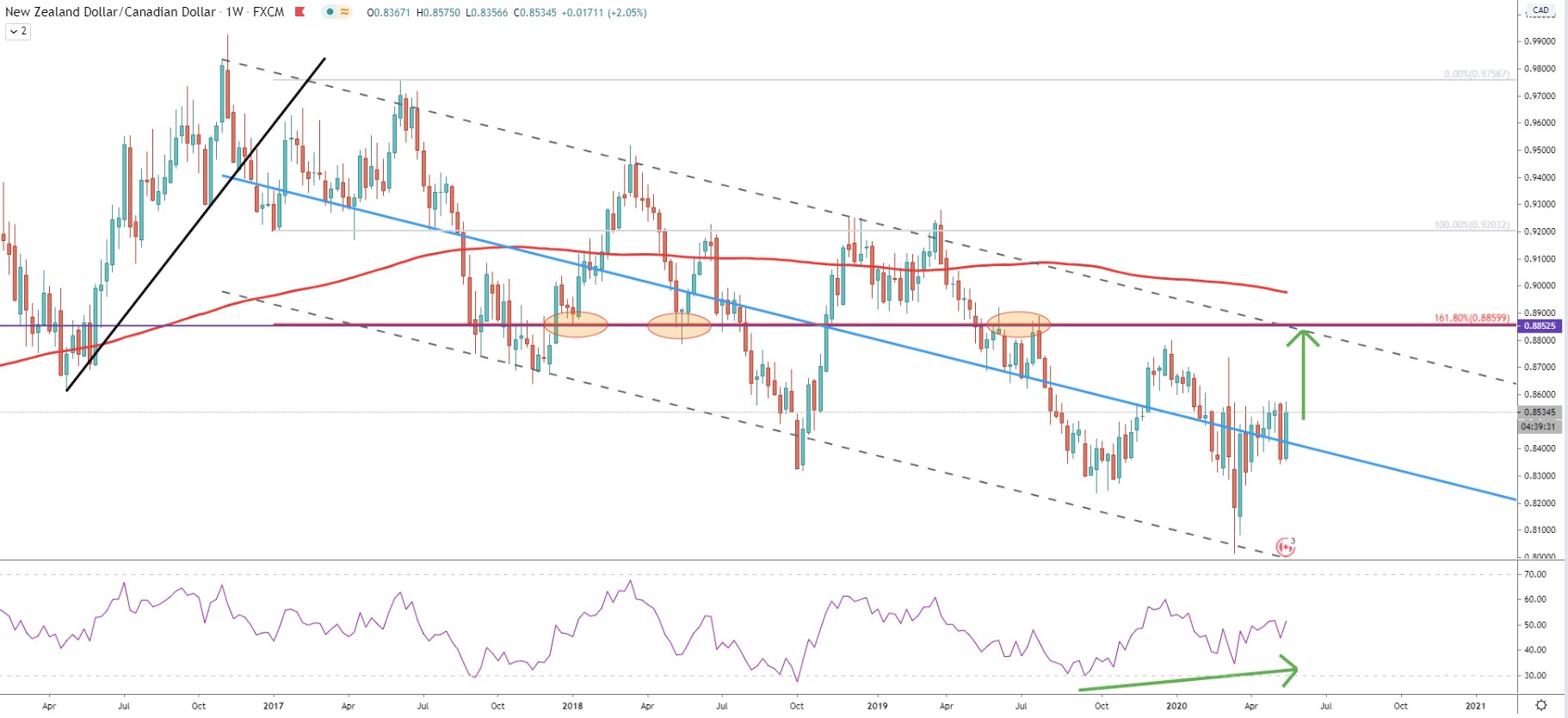 NZD/CAD Weekly Technical Analysis 22 May 2020