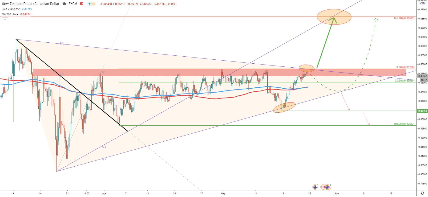 NZD/CAD 4-Hour Technical Analysis 22 May 2020