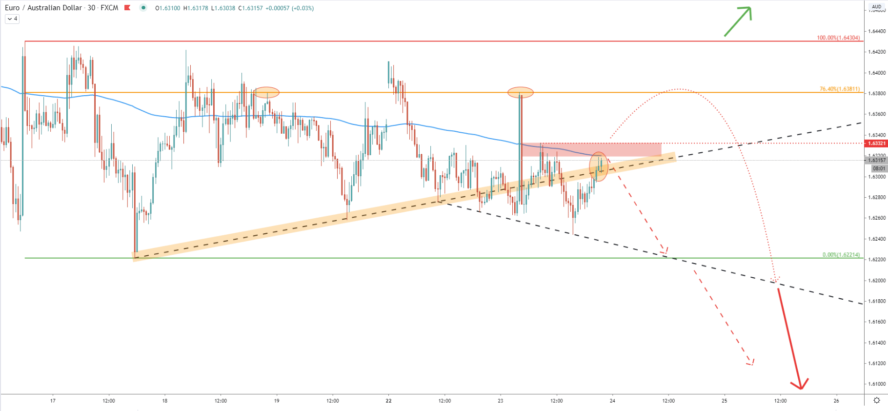 EUR/AUD 30-Minute Technical Analysis 23 June 2020