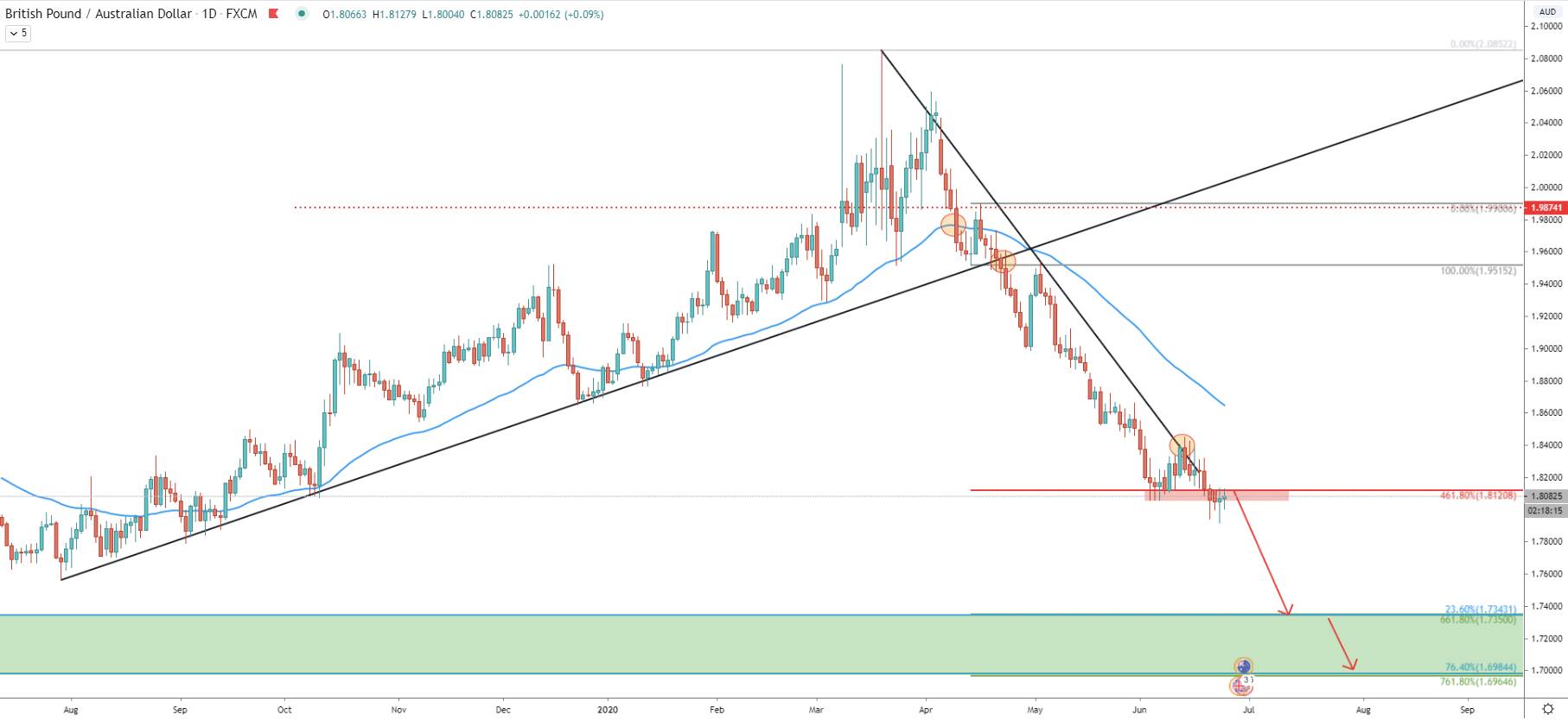 GBP/AUD Daily Technical Analysis 24 June 2020