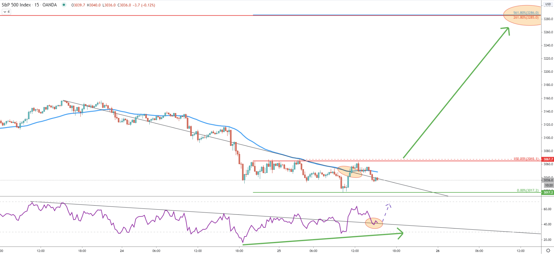 S&P500 15-Minute Technical Analysis 25 June 2020