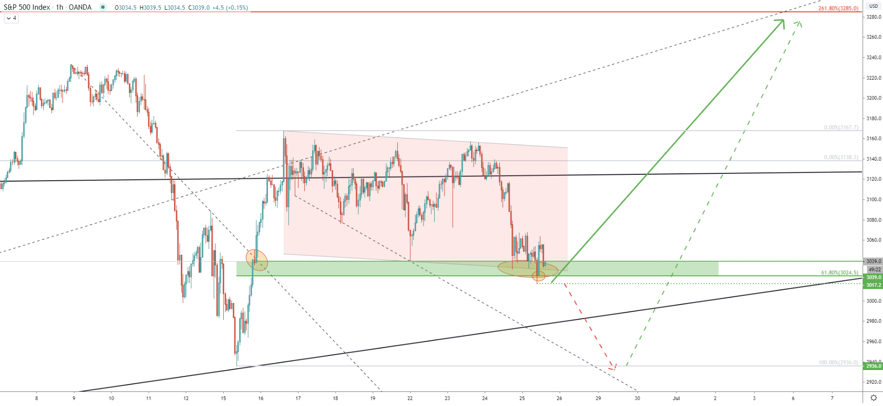 S&P500 1-Hour Technical Analysis 25 June 2020
