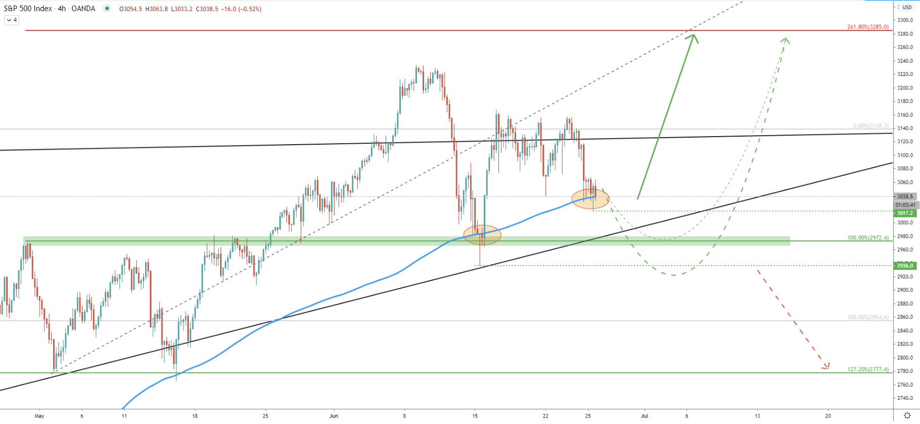 S&P500 4-Hour Technical Analysis 25 June 2020