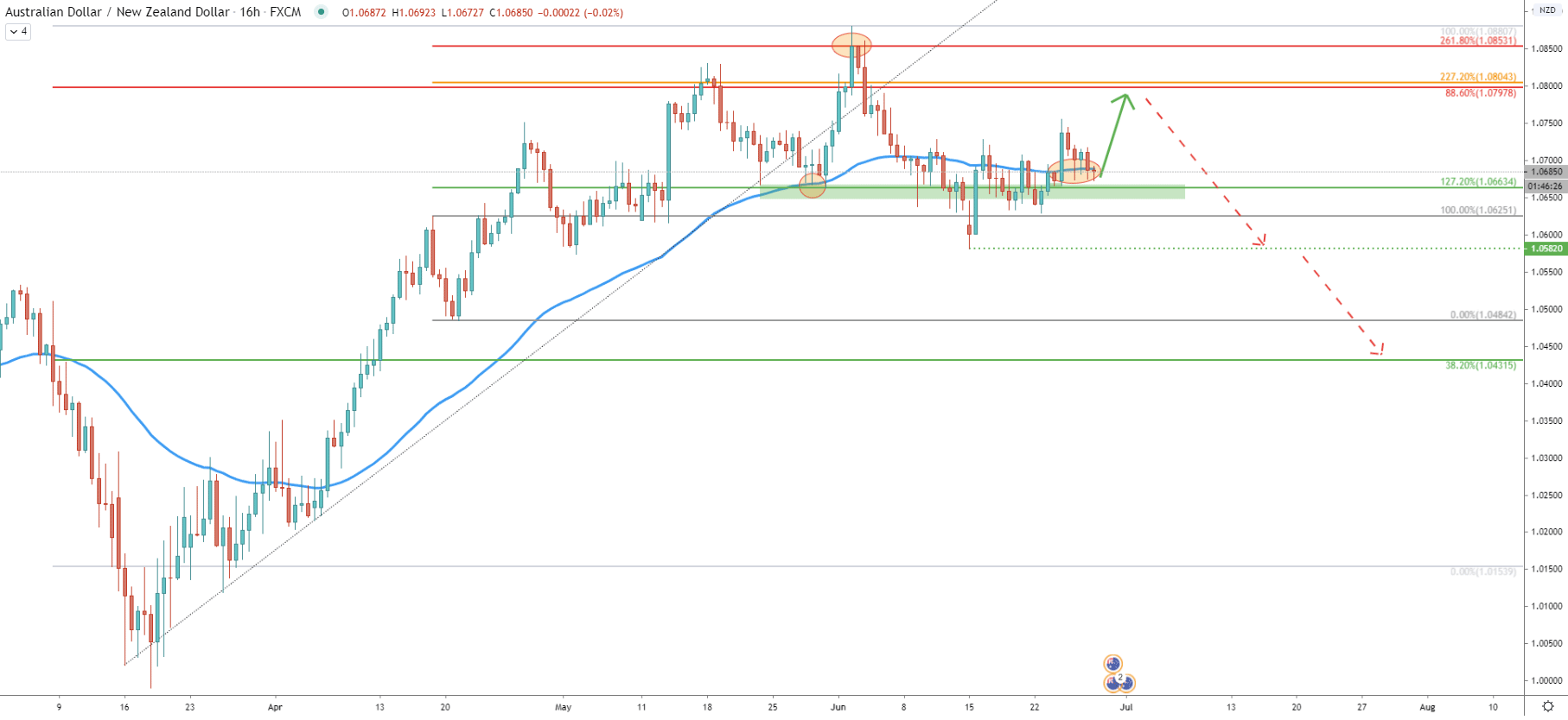 AUD/NZD 16-Hour Technical Analysis 26 June 2020