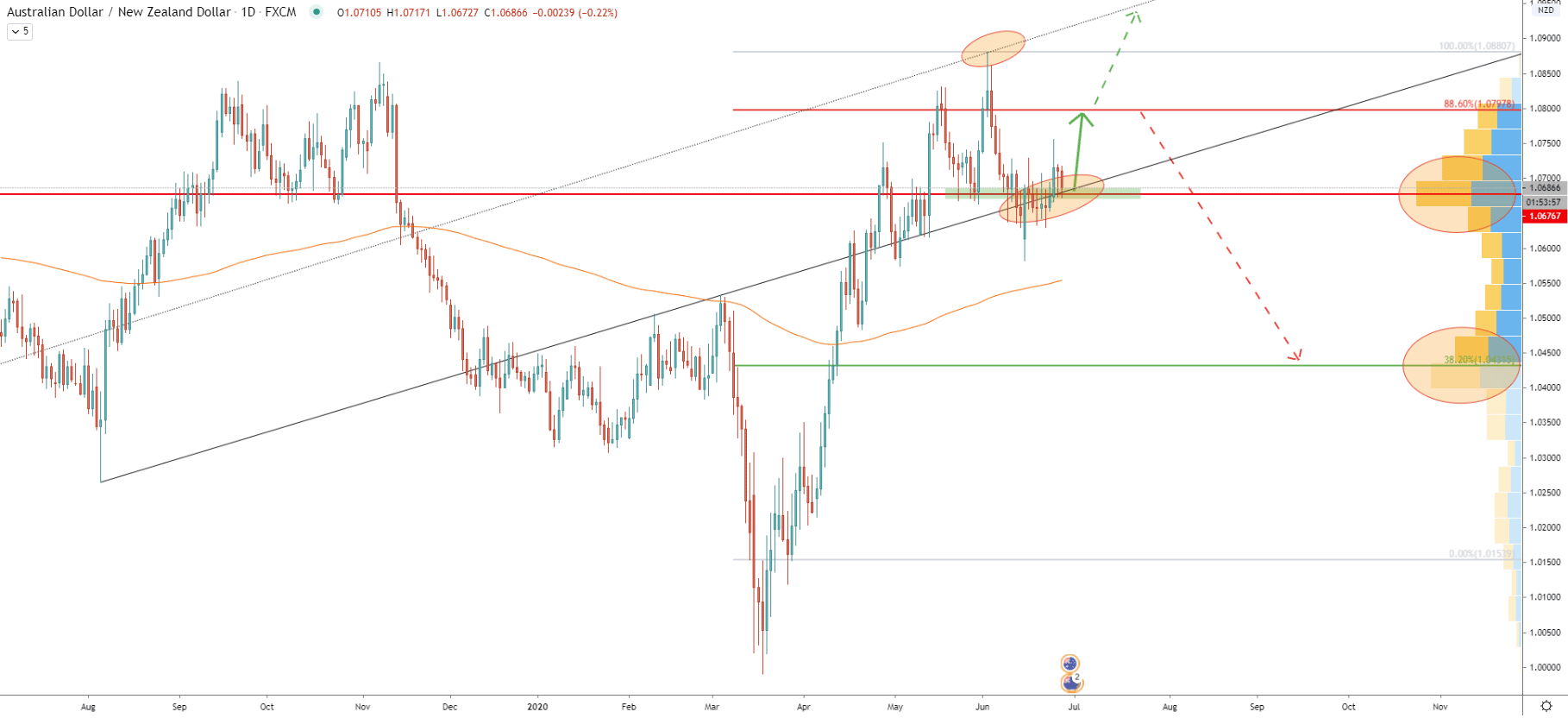 AUD/NZD Daily Technical Analysis 26 June 2020