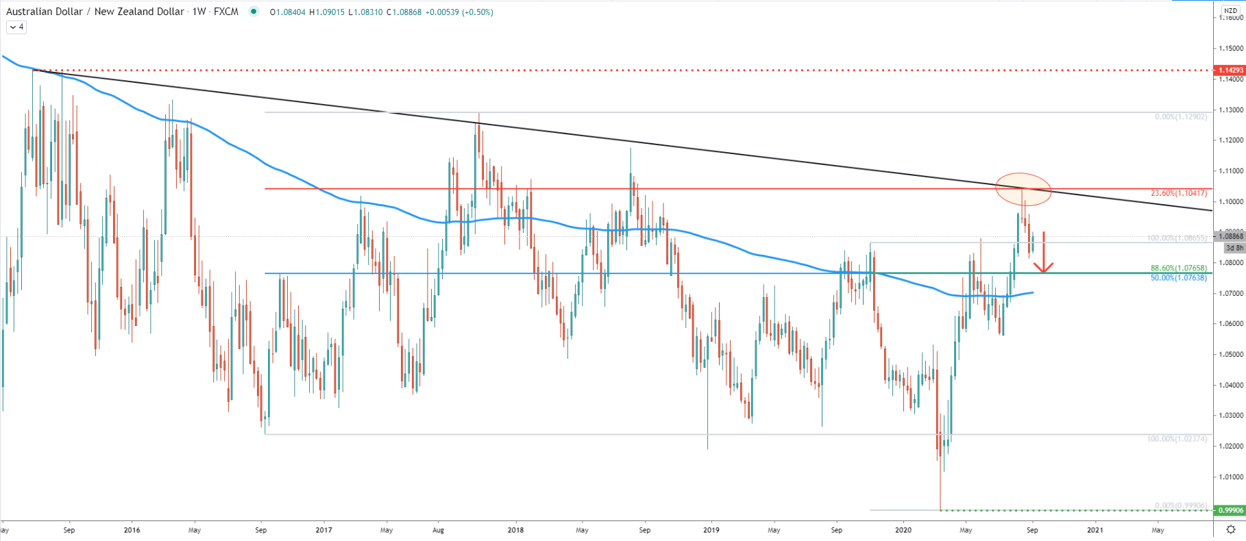 AUD/NZD Weekly Technical Analysis 8 Sep 2020