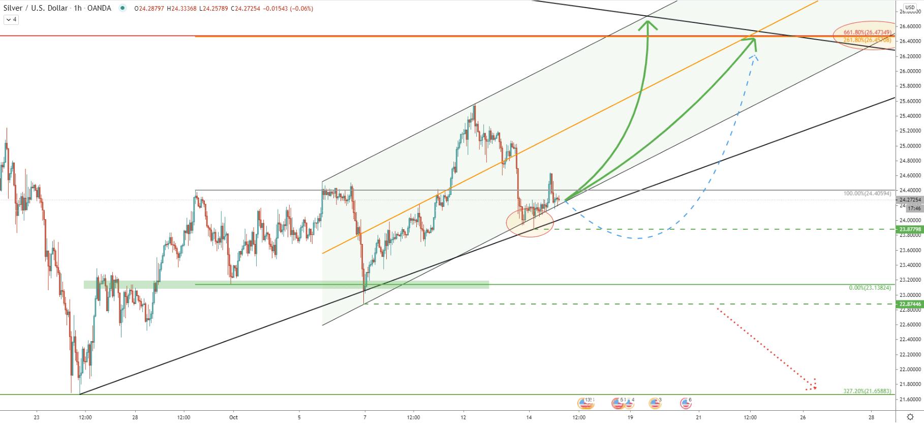 XAG/USD 1-Hour Technical Analysis 14 Oct 2020