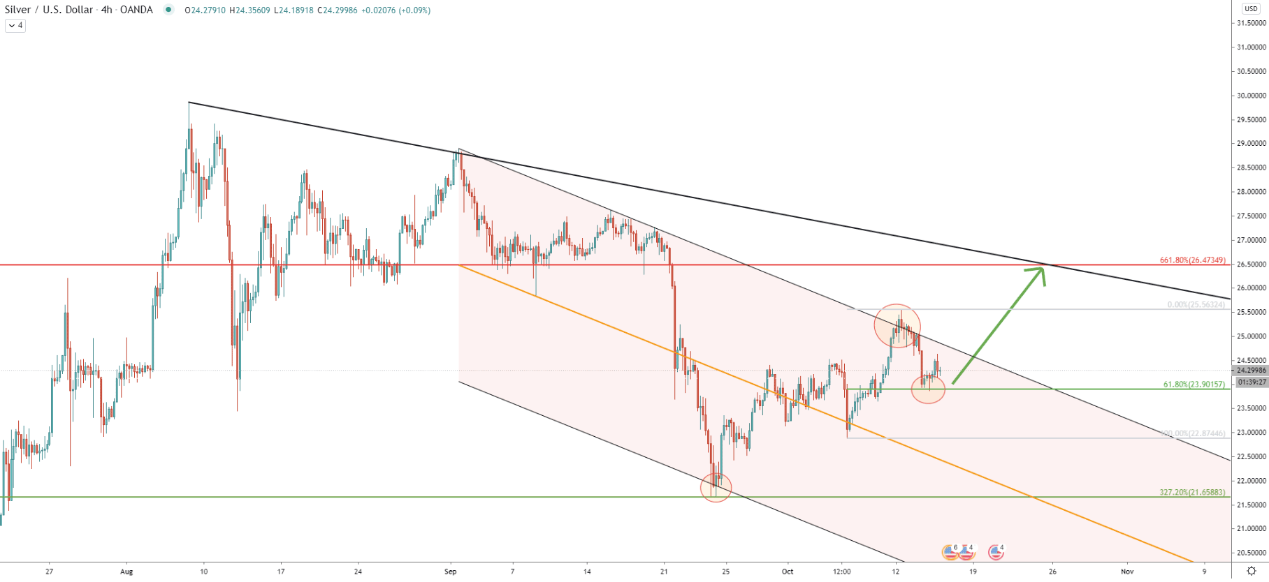 XAG/USD 4-Hour Technical Analysis 14 Oct 2020