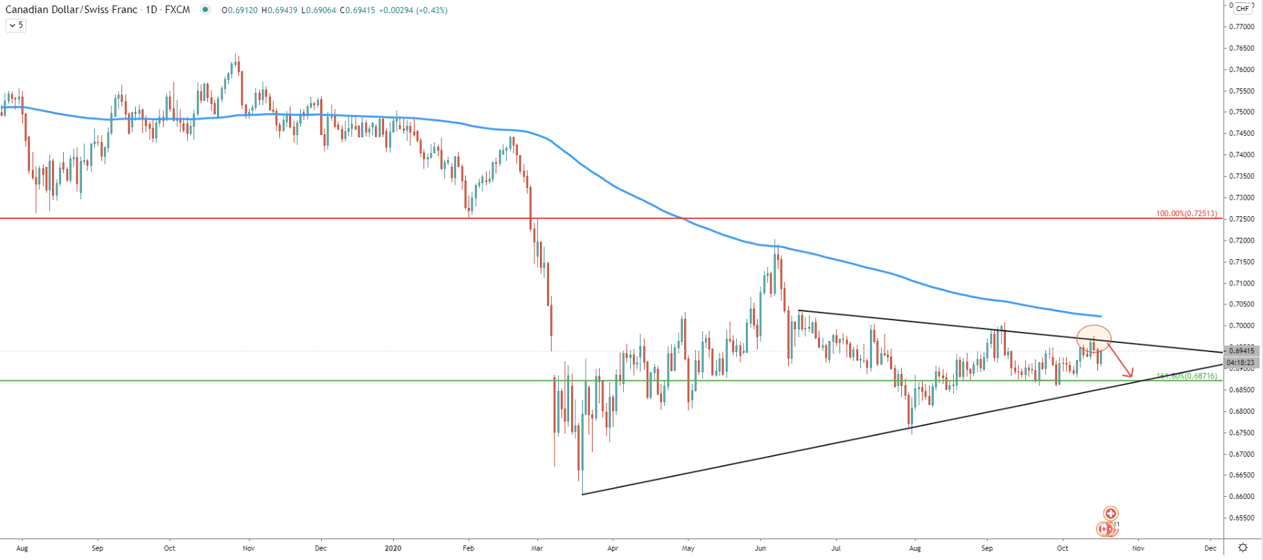 CAD/CHF Daily Technical Analysis 16 Oct 2020
