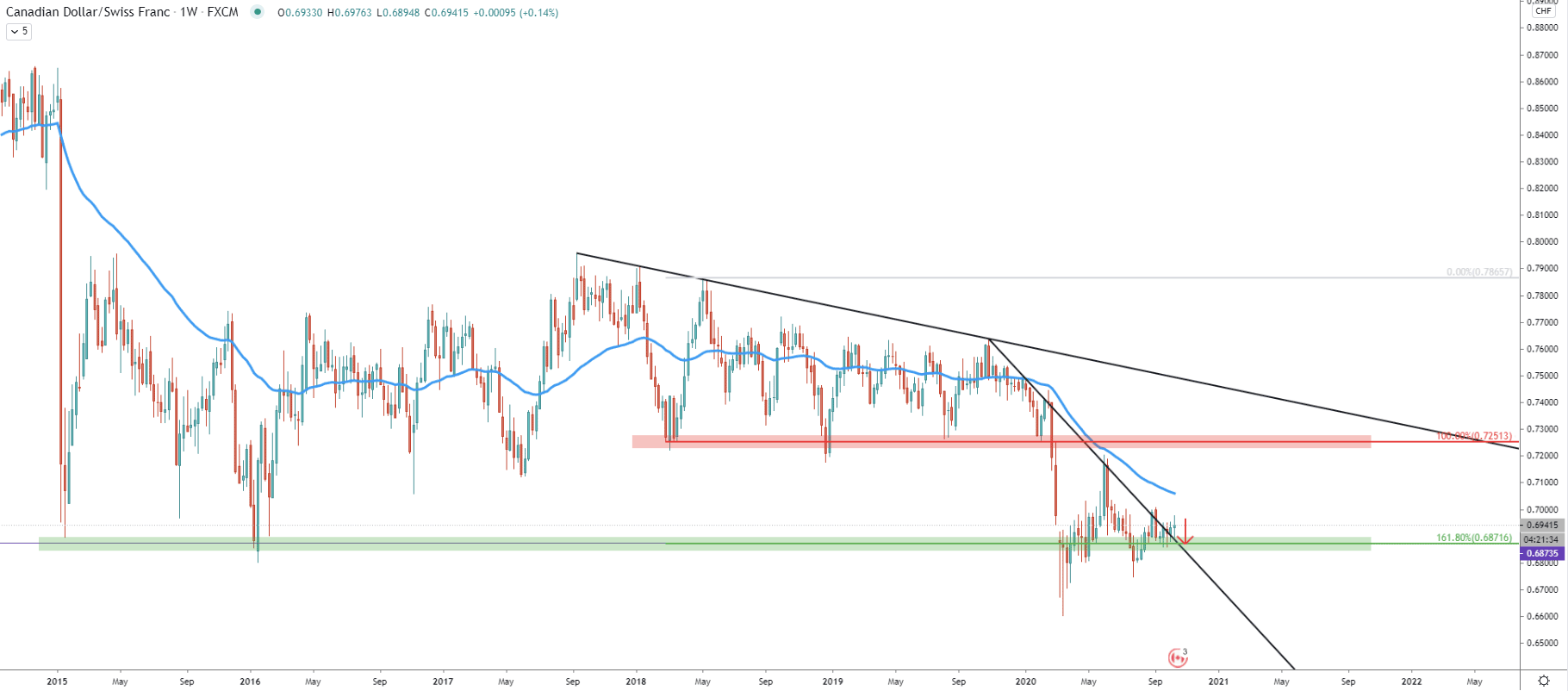 CAD/CHF Weekly Technical Analysis 16 Oct 2020