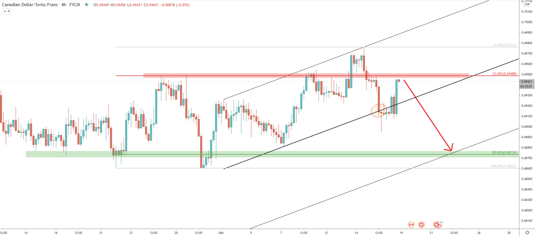 CAD/CHF 4-Hour Technical Analysis 16 Oct 2020