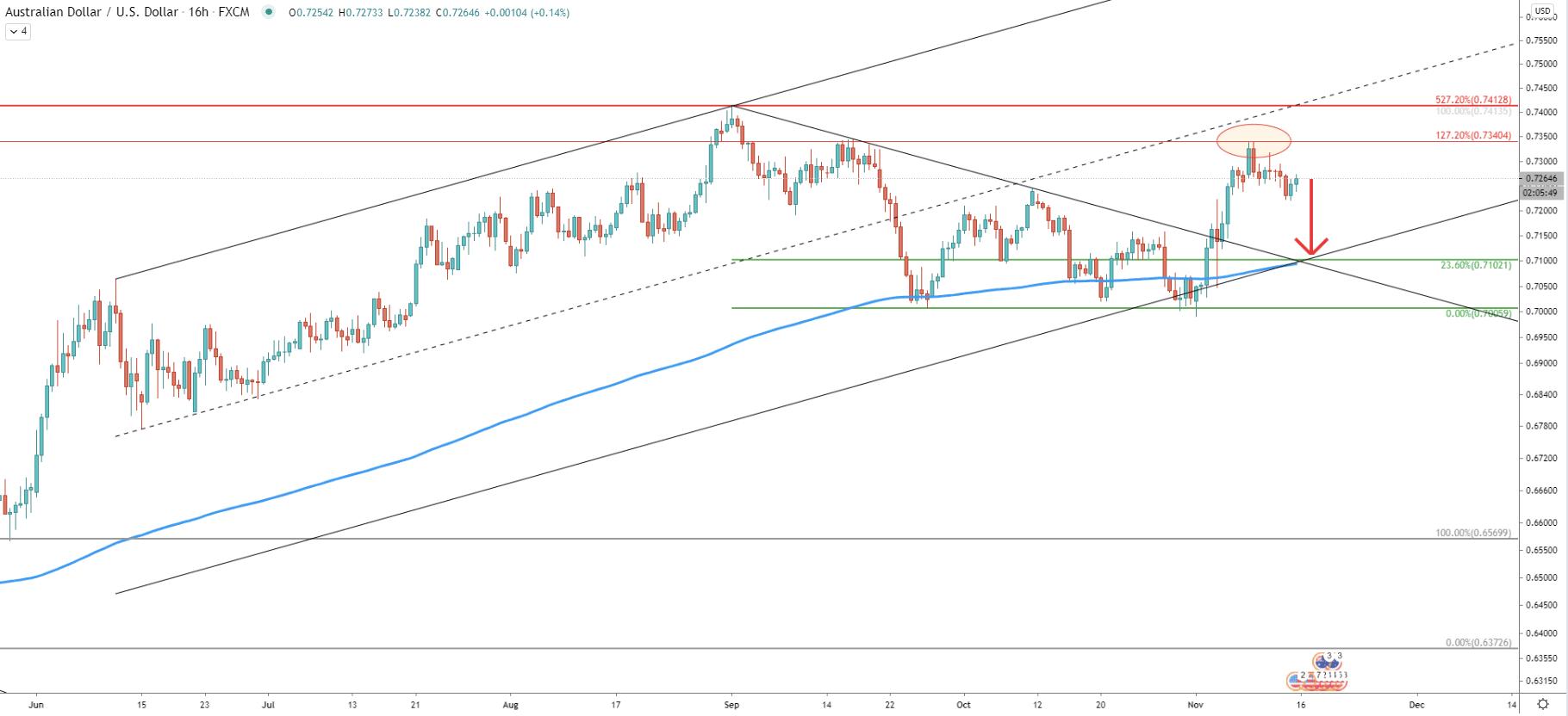 AUD/USD 16-Hour Technical Analysis 13 Nov 2020