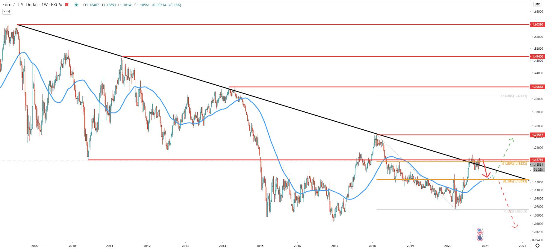 EUR/USD Weekly Technical Analysis 16 Nov 2020