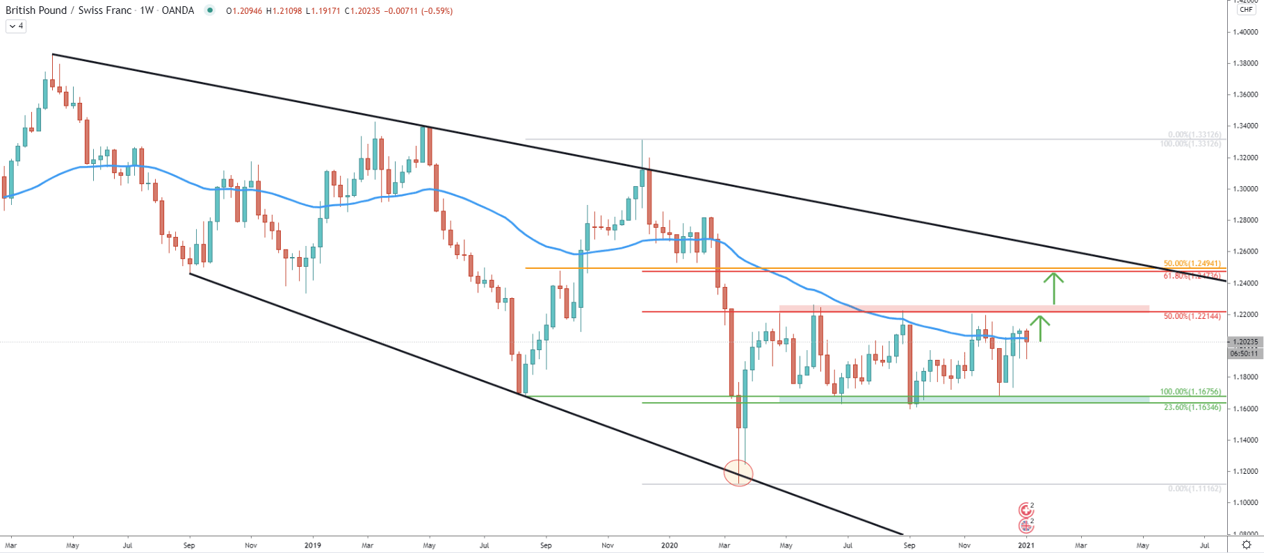 GBP/CHF Weekly Technical Analysis 8 Jan 2021