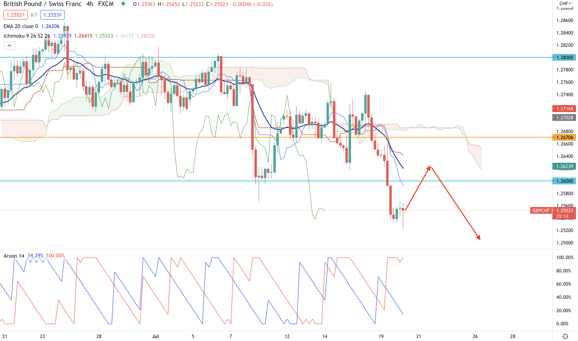 GBPCHF H4 Technical Analysis 20 July 2021