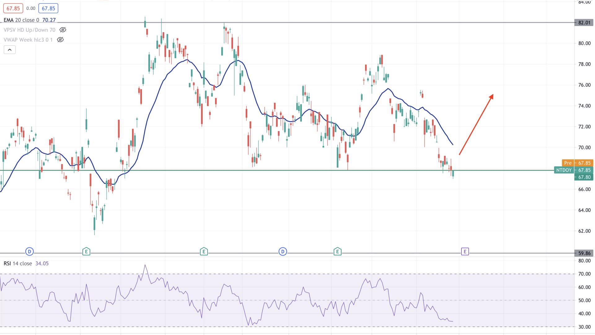 Nintendo Stock Daily Technical Analysis 29 July 2021
