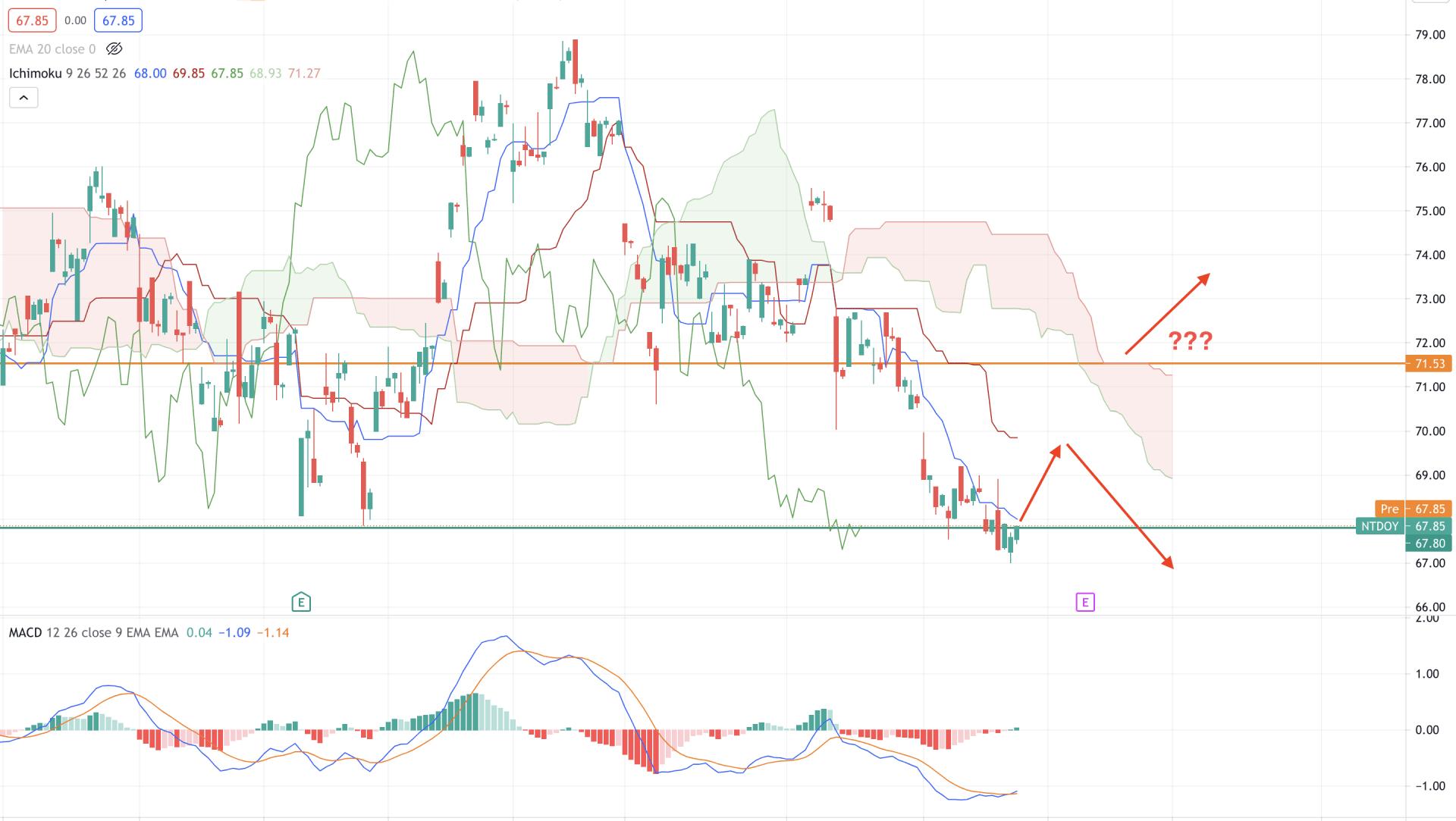 Nintendo Stock H4 Technical Analysis 29 July 2021