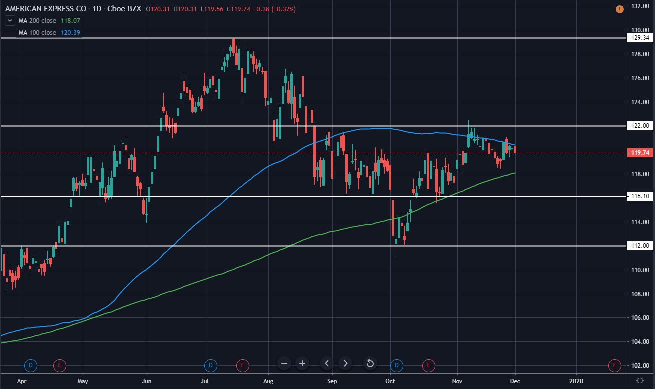 American Express Daily Technical Analysis