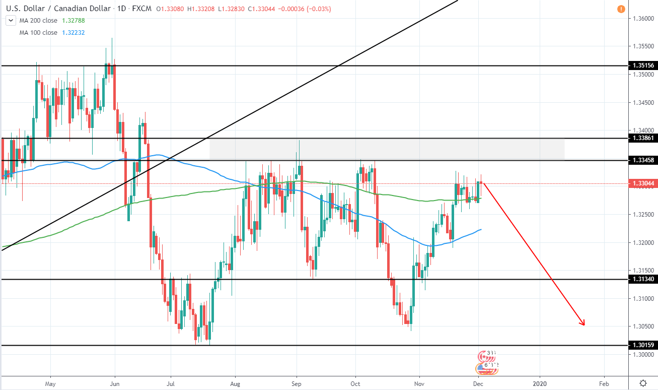 USDCAD Daily Technical Analysis