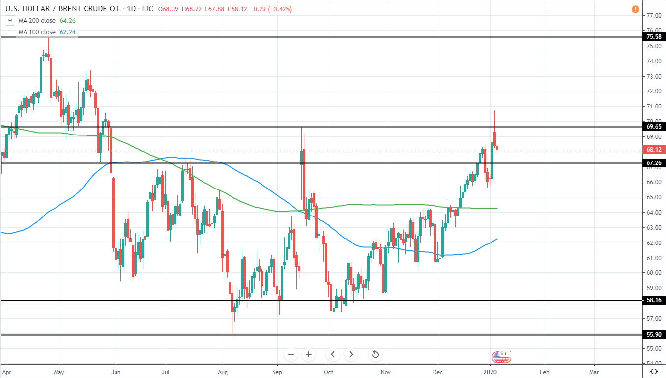 Brent Crude Oil Daily Technical Analysis 07 Jan 2020