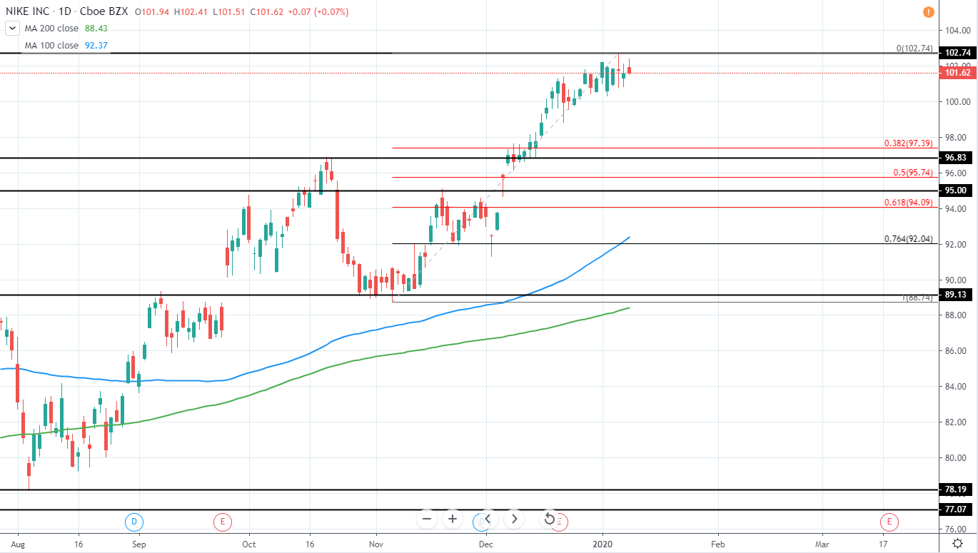 Nike Daily Technical Analysis 9 Jan 2020