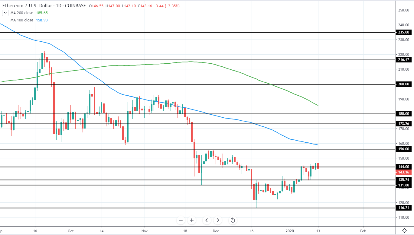 ETHUSD Daily Technical Analysis 13 Jan 2020