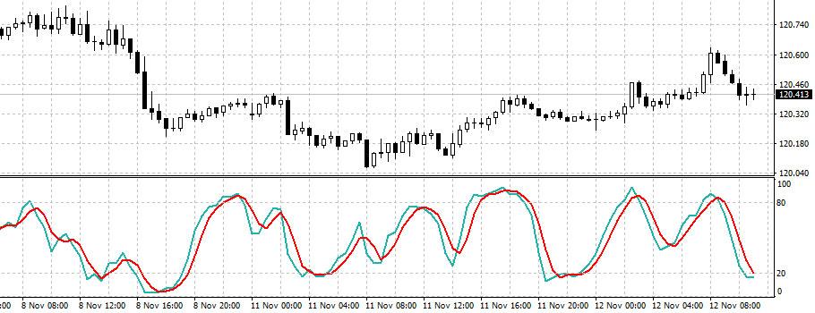 stochastics oscillator trading indicator