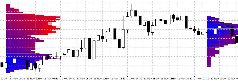 market profile trading indicator