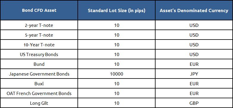Bond CFD Asset examples