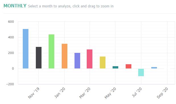 Monthly Profit Profile