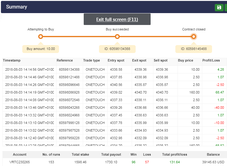 Snapshot of the martingale trading sequence