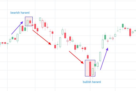 Bullish and bearish Harami candlestick pattern