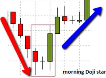 Morning Doji star candlestick pattern