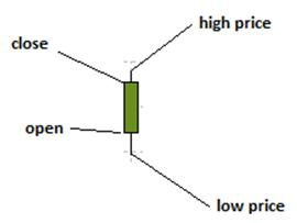 bulish candlestick