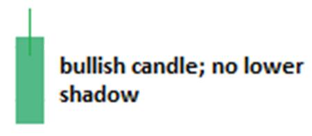 bullish candlestick with no lowwer shadow